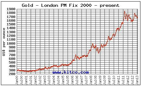 10 Year Kitco Chart
